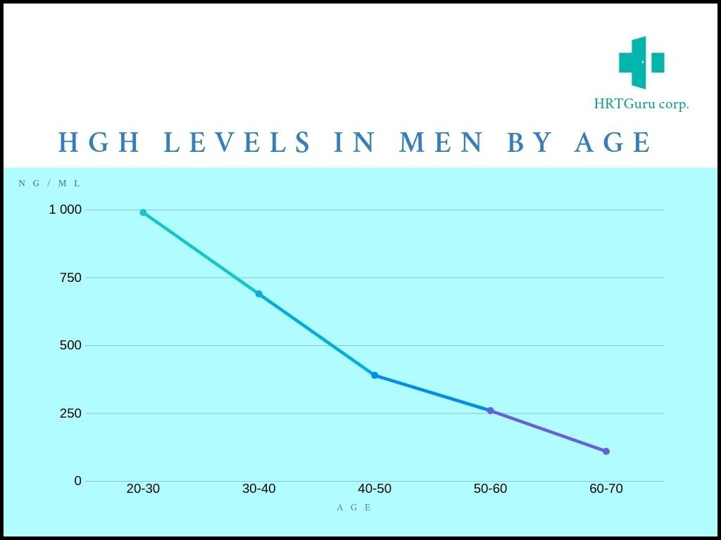 Graph of hgh levels in men by age