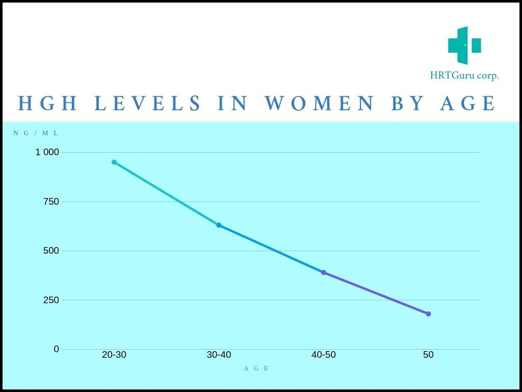HGH levels in women by age