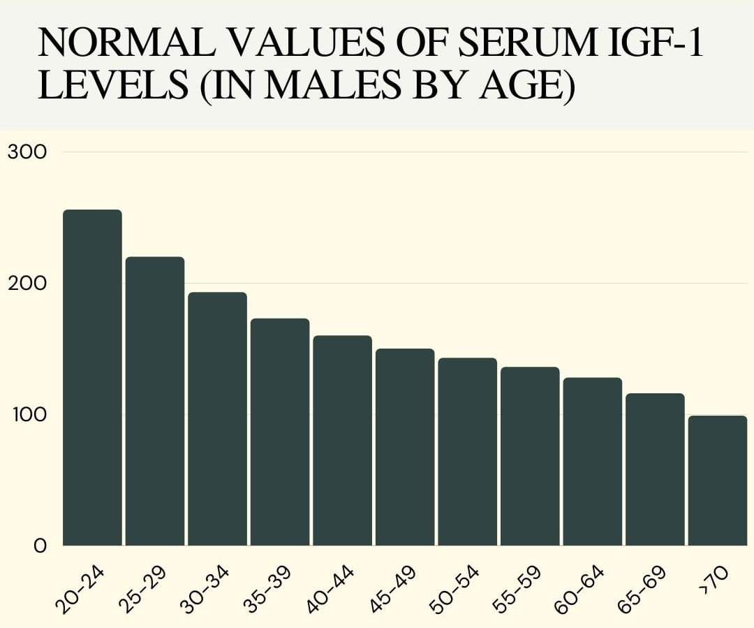 Normal values of serum IGF-1 levels in males