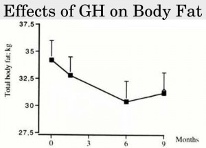 GH effects on total body fat
