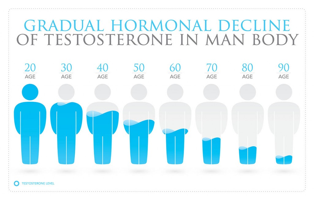 Testosterone levels in man body